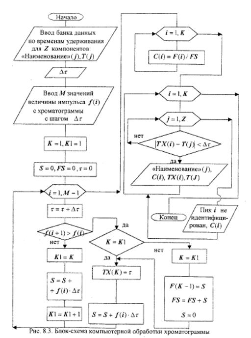 Блок-схема. на примере расшифровки хроматограммы рассмотреть.  Скачать лабораторную работу (полностью задание и...